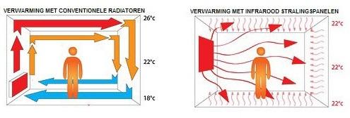 Zonnepanelen elektrische verwarming