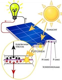 werking zonnecel
