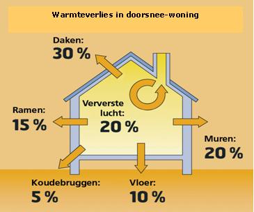 warmteverlies gegevens woning